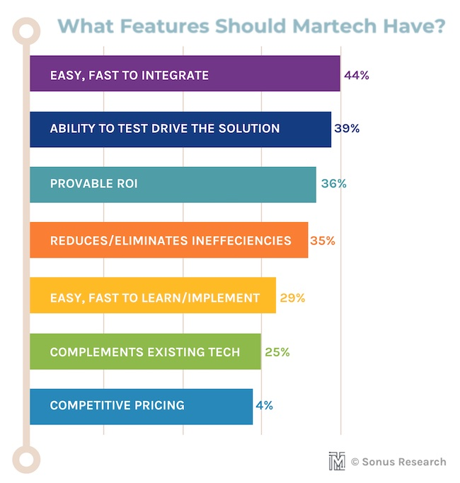 What B2B Tech Marketers Want From Martech Solutions